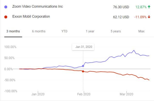2020-03-17 - Zoom vs XOM Stock