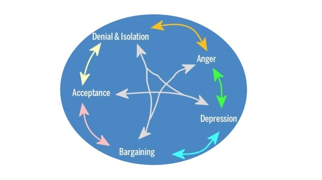 5 stages of grief-white